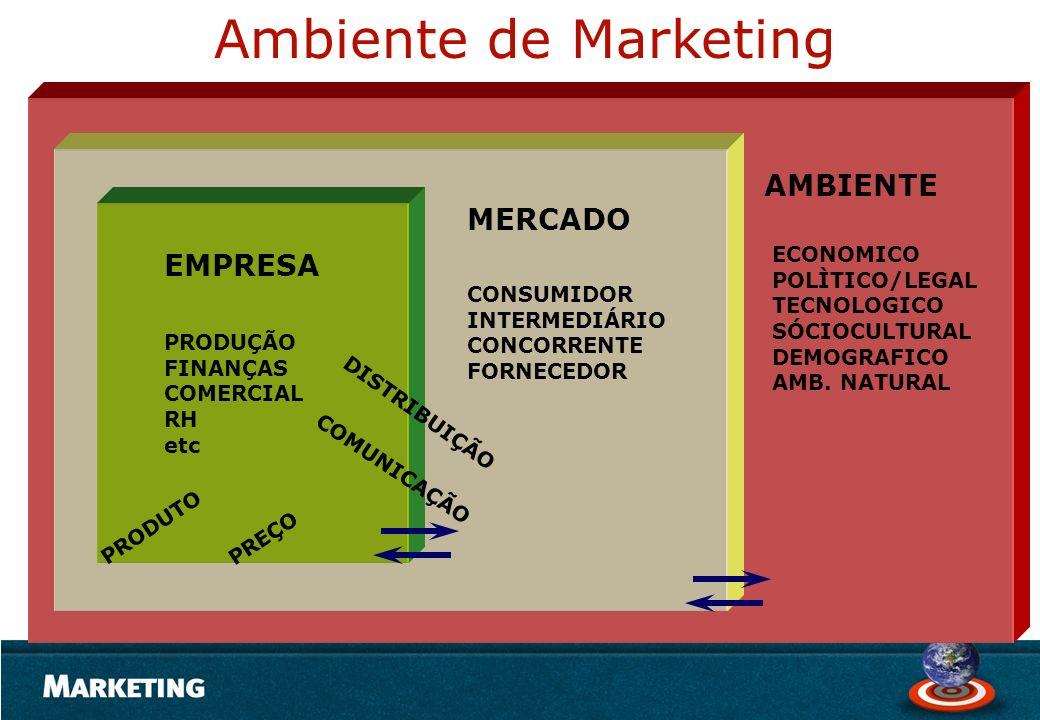 Ambiente de Marketing AMBIENTE MERCADO EMPRESA ECONOMICO