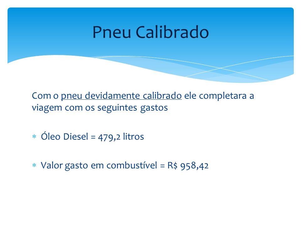 Pneu Calibrado Com o pneu devidamente calibrado ele completara a viagem com os seguintes gastos. Óleo Diesel = 479,2 litros.