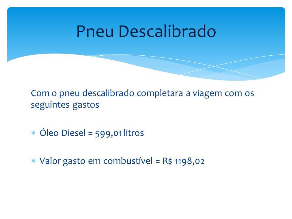 Pneu Descalibrado Com o pneu descalibrado completara a viagem com os seguintes gastos. Óleo Diesel = 599,01 litros.