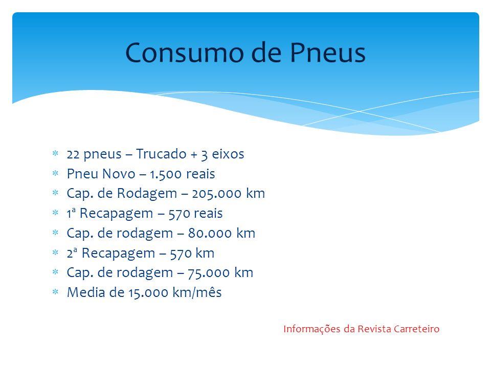 Consumo de Pneus 22 pneus – Trucado + 3 eixos Pneu Novo – 1.500 reais