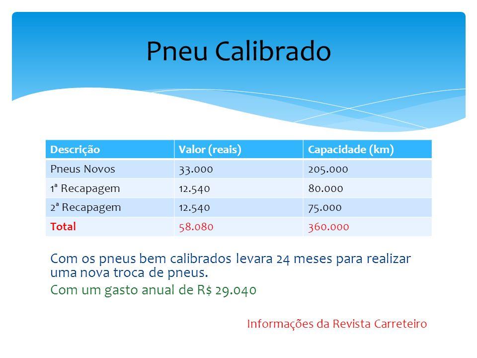 Pneu Calibrado Descrição. Valor (reais) Capacidade (km) Pneus Novos. 33.000. 205.000. 1ª Recapagem.