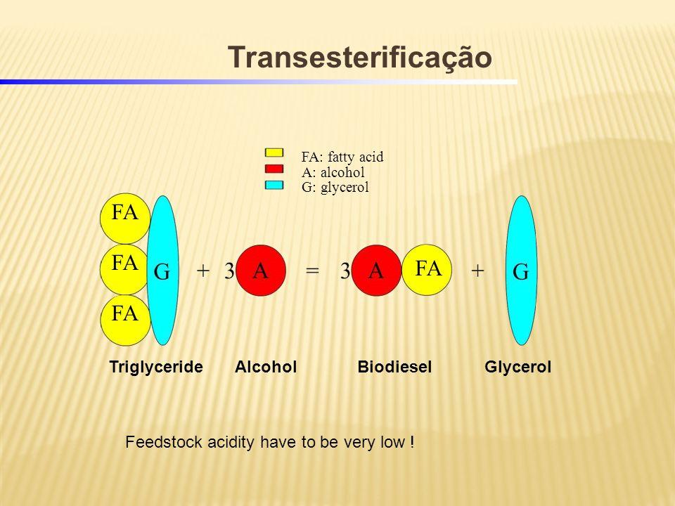 Transesterificação FA FA FA FA Triglyceride Alcohol Biodiesel Glycerol