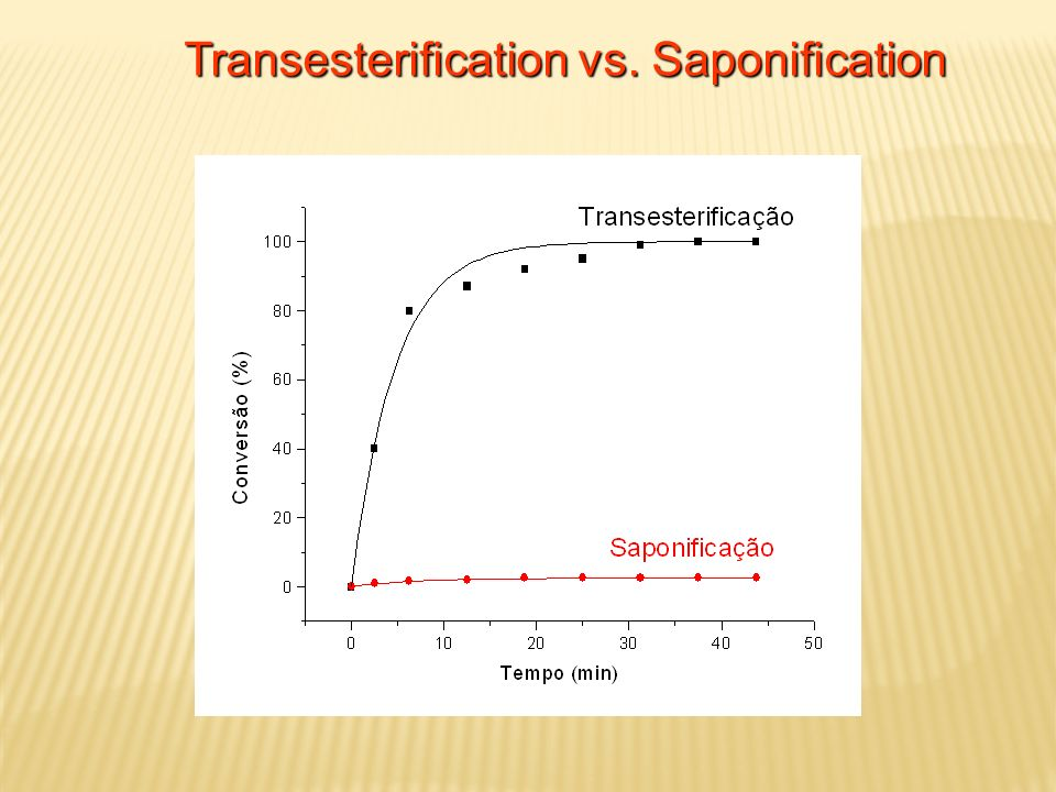 Transesterification vs. Saponification