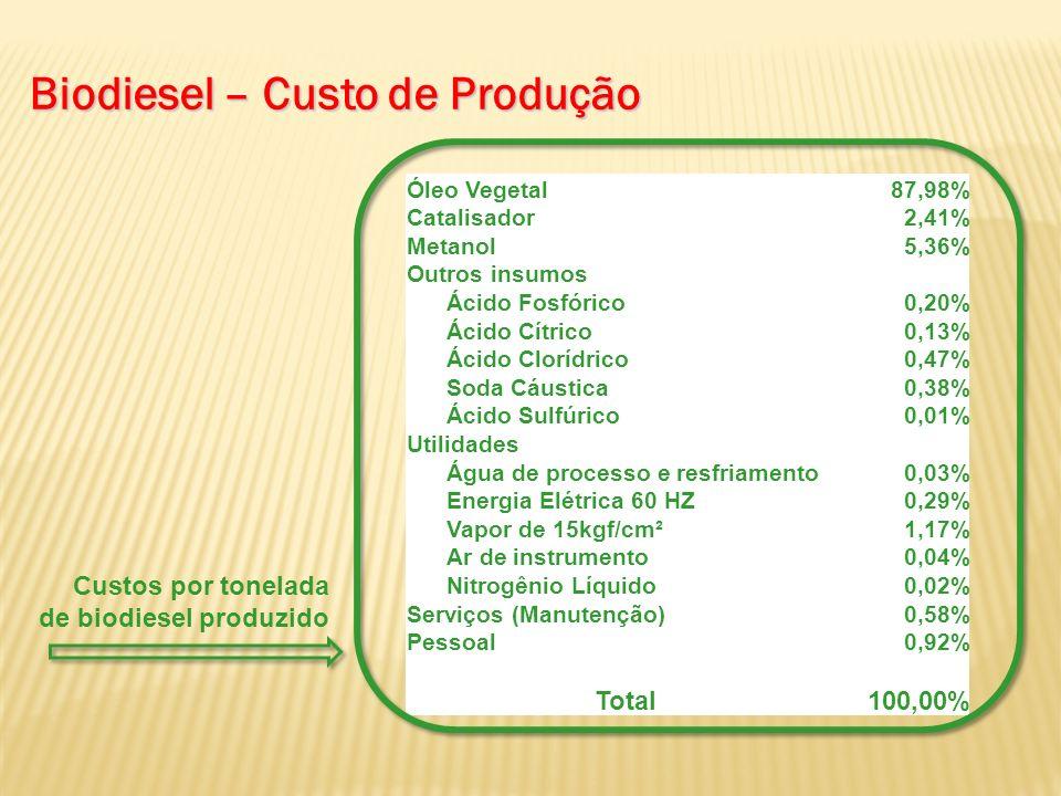 Biodiesel – Custo de Produção