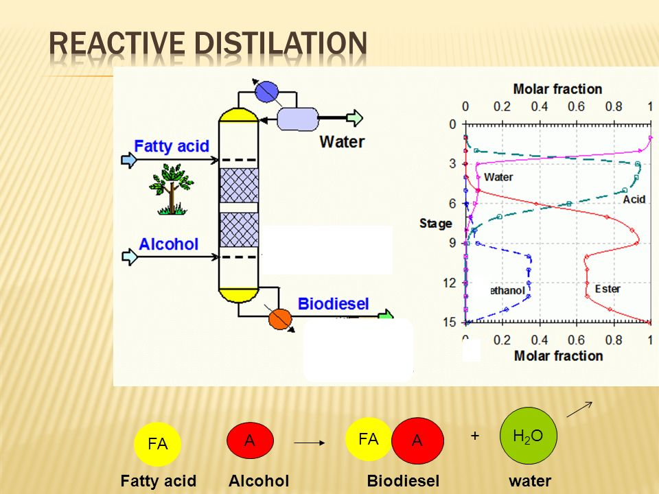 Reactive distilation H2O FA A FA A +
