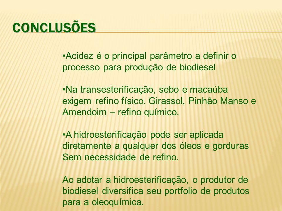 CONCLUSÕES Acidez é o principal parâmetro a definir o processo para produção de biodiesel.
