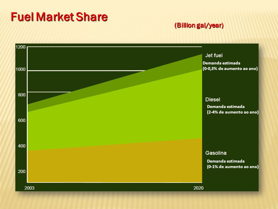 Fuel Market Share (Billion gal/year) Demanda estimada