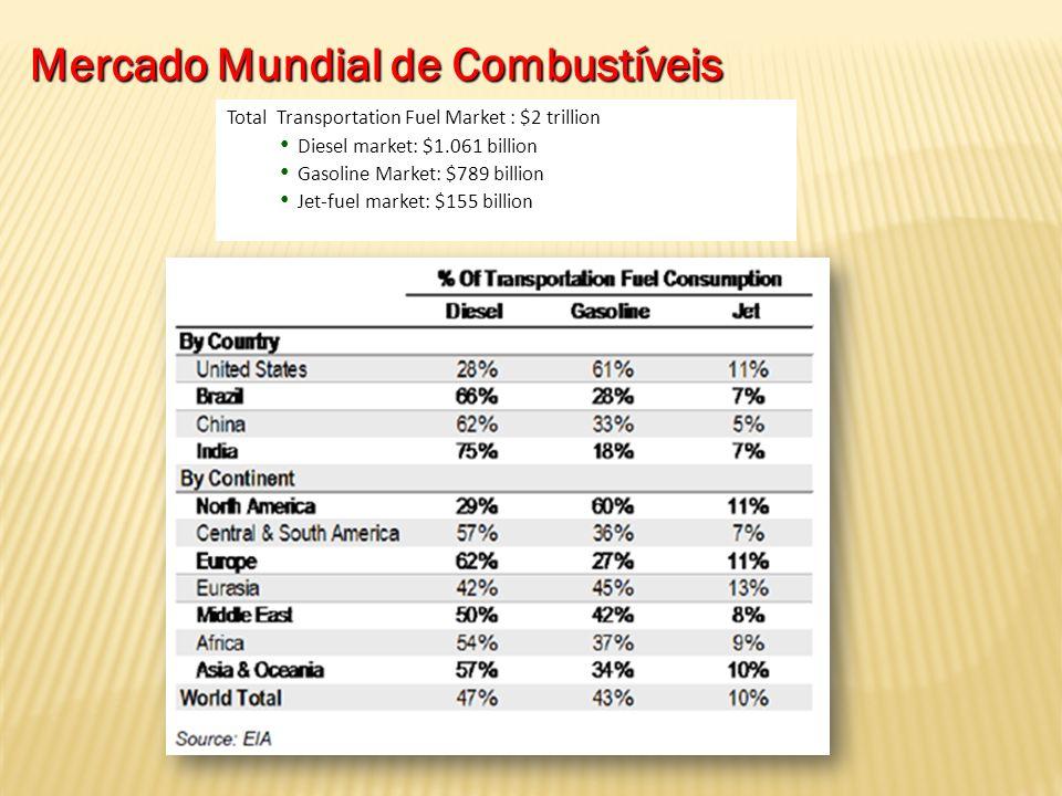 Mercado Mundial de Combustíveis
