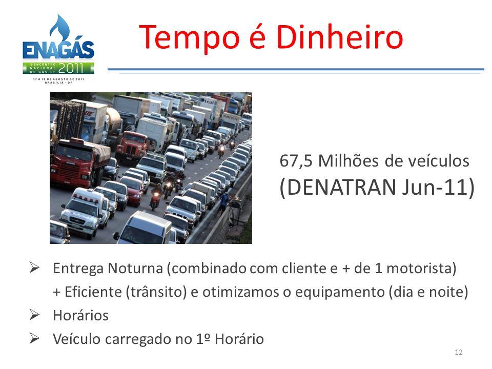 Tempo é Dinheiro (DENATRAN Jun-11) 67,5 Milhões de veículos