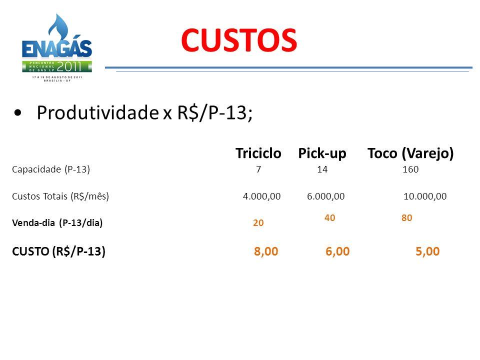 CUSTOS Produtividade x R$/P-13; Triciclo Pick-up Toco (Varejo)