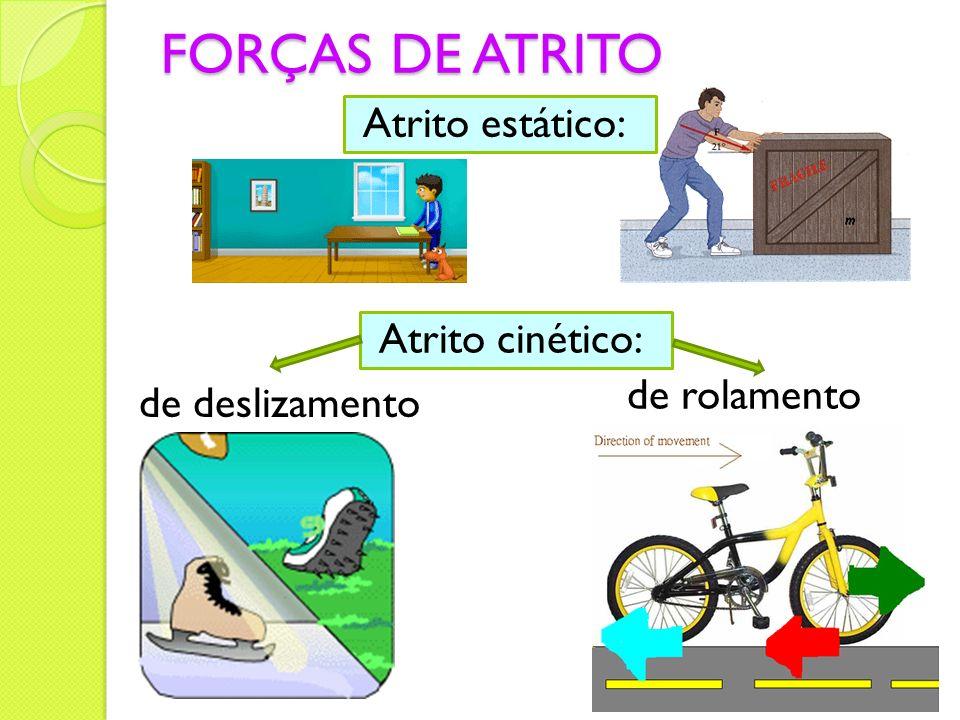 FORÇAS DE ATRITO Atrito estático: Atrito cinético: de rolamento