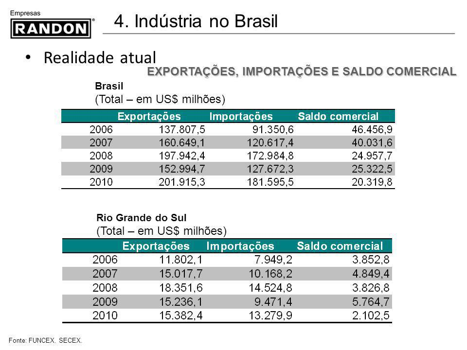 4. Indústria no Brasil Realidade atual