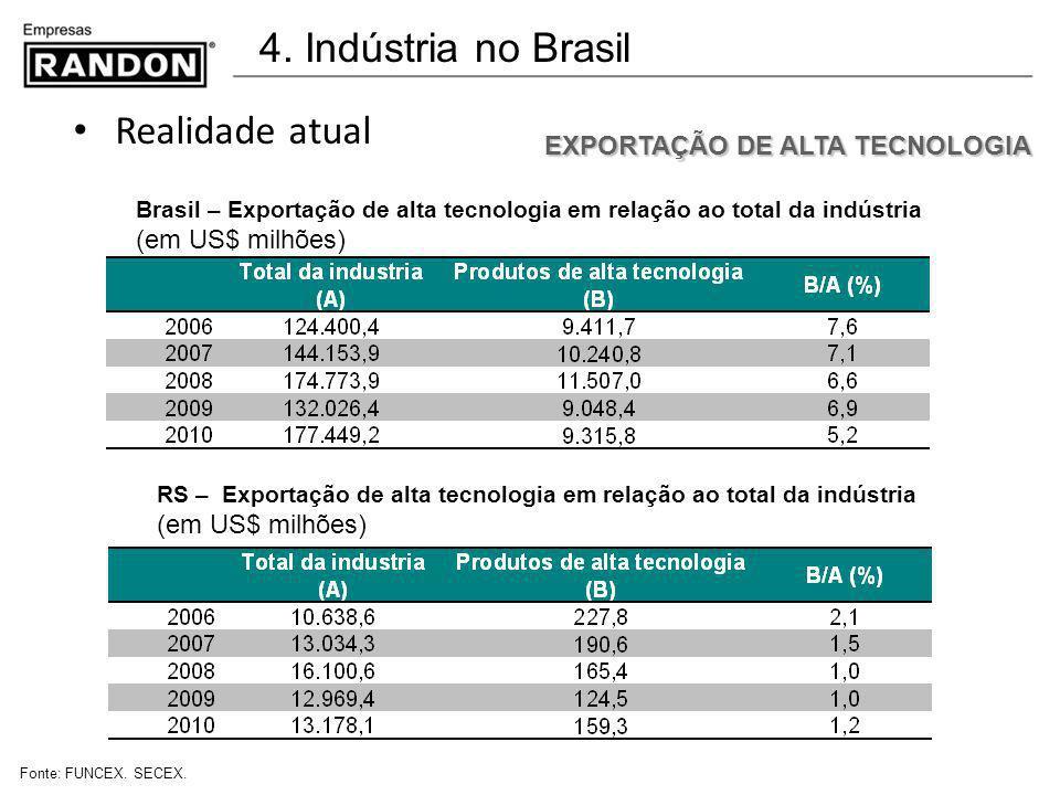 4. Indústria no Brasil Realidade atual EXPORTAÇÃO DE ALTA TECNOLOGIA