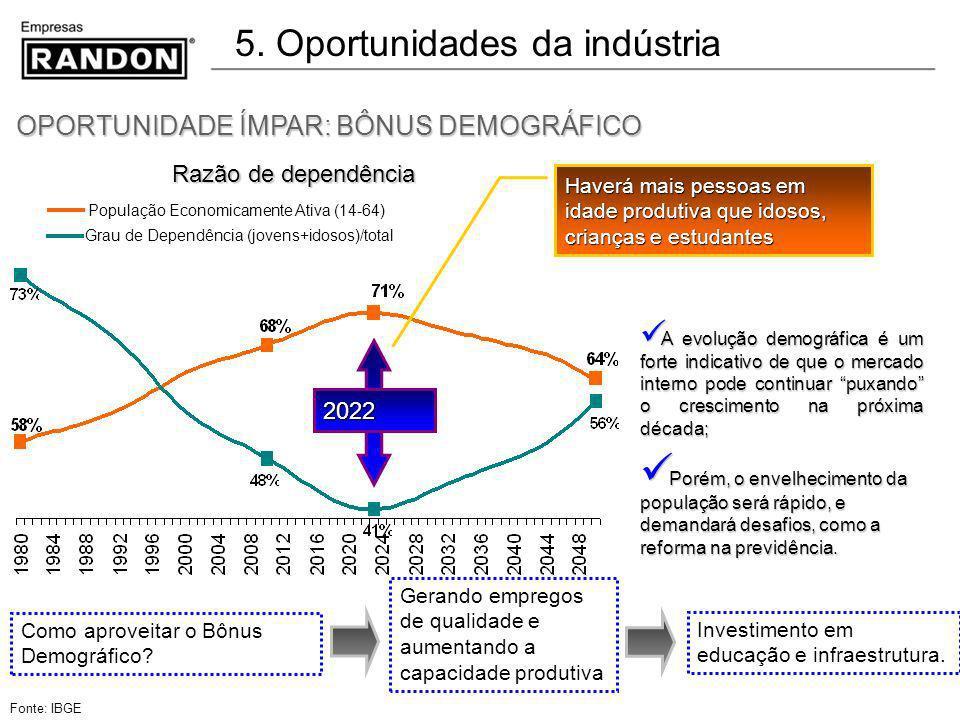 5. Oportunidades da indústria