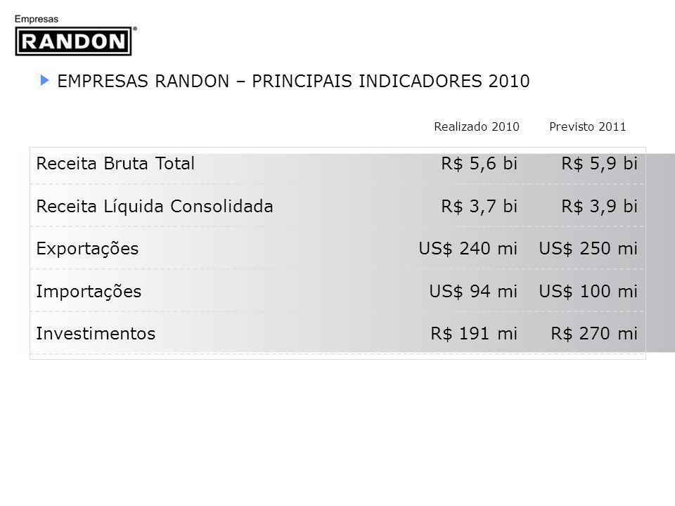 EMPRESAS RANDON – PRINCIPAIS INDICADORES 2010 Receita Bruta Total