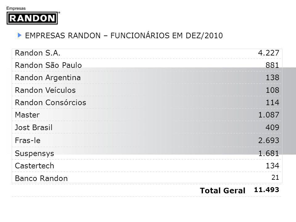 EMPRESAS RANDON – FUNCIONÁRIOS EM DEZ/2010 Randon S.A. 4.227