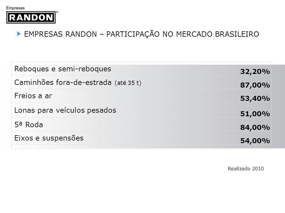 EMPRESAS RANDON – PARTICIPAÇÃO NO MERCADO BRASILEIRO