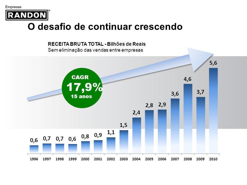 17,9% O desafio de continuar crescendo CAGR