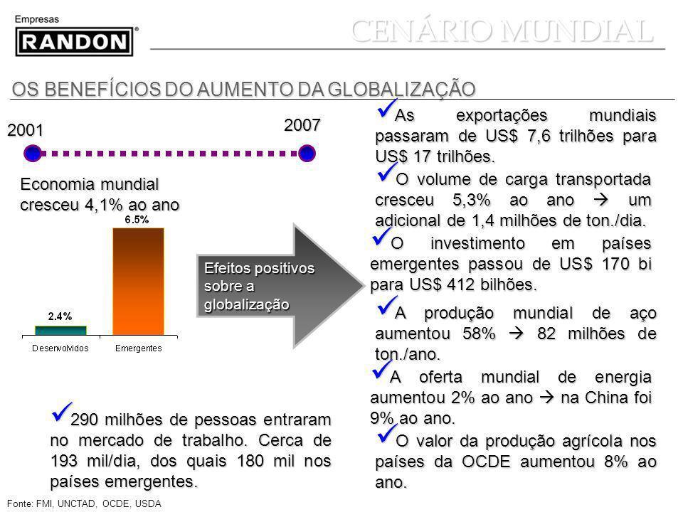 CENÁRIO MUNDIAL OS BENEFÍCIOS DO AUMENTO DA GLOBALIZAÇÃO
