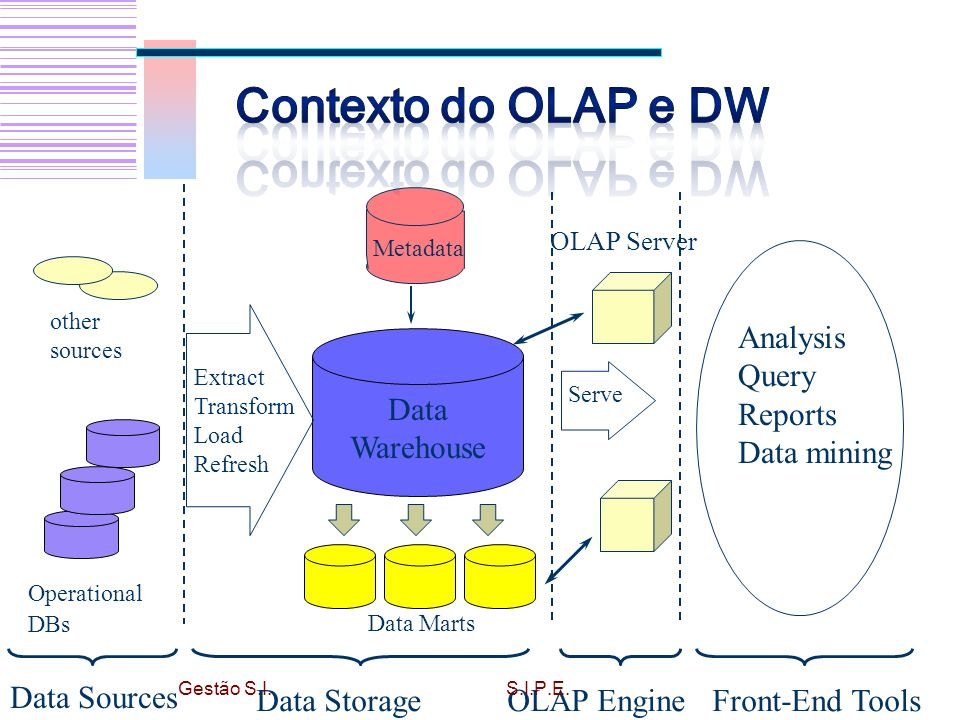 Contexto do OLAP e DW Data Warehouse Data Storage OLAP Engine Analysis