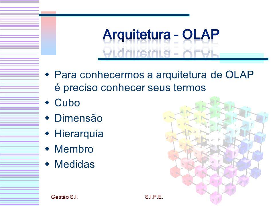 Arquitetura - OLAP Para conhecermos a arquitetura de OLAP é preciso conhecer seus termos. Cubo. Dimensão.