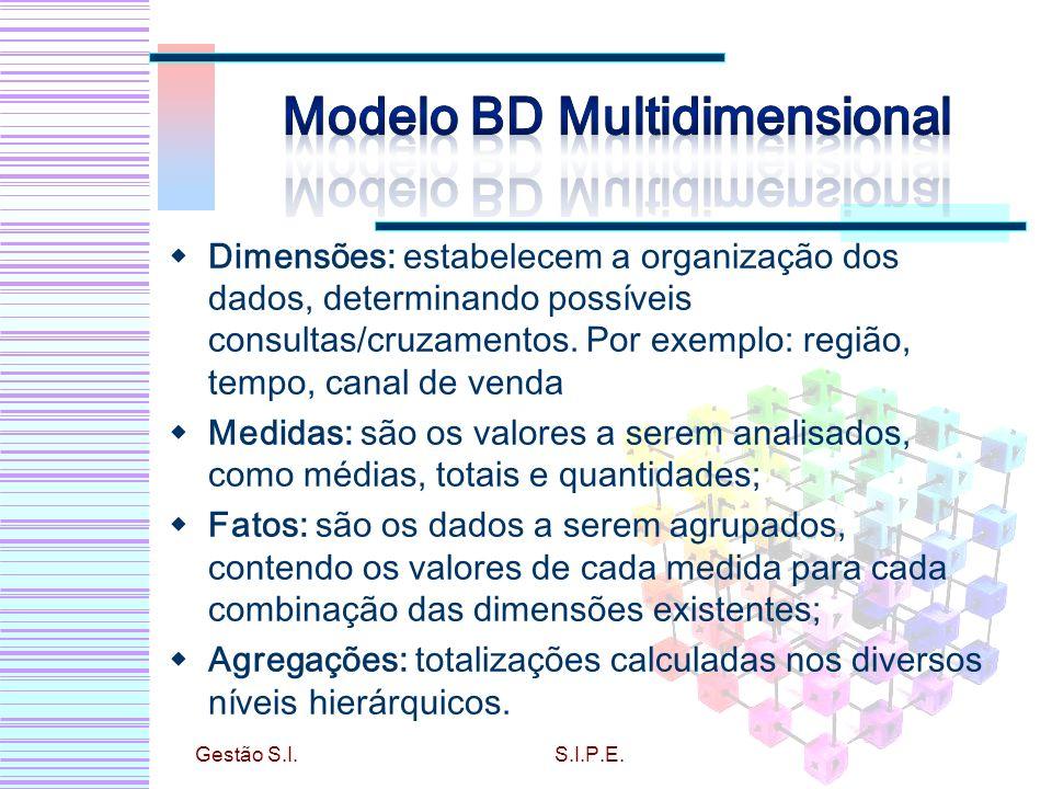 Modelo BD Multidimensional