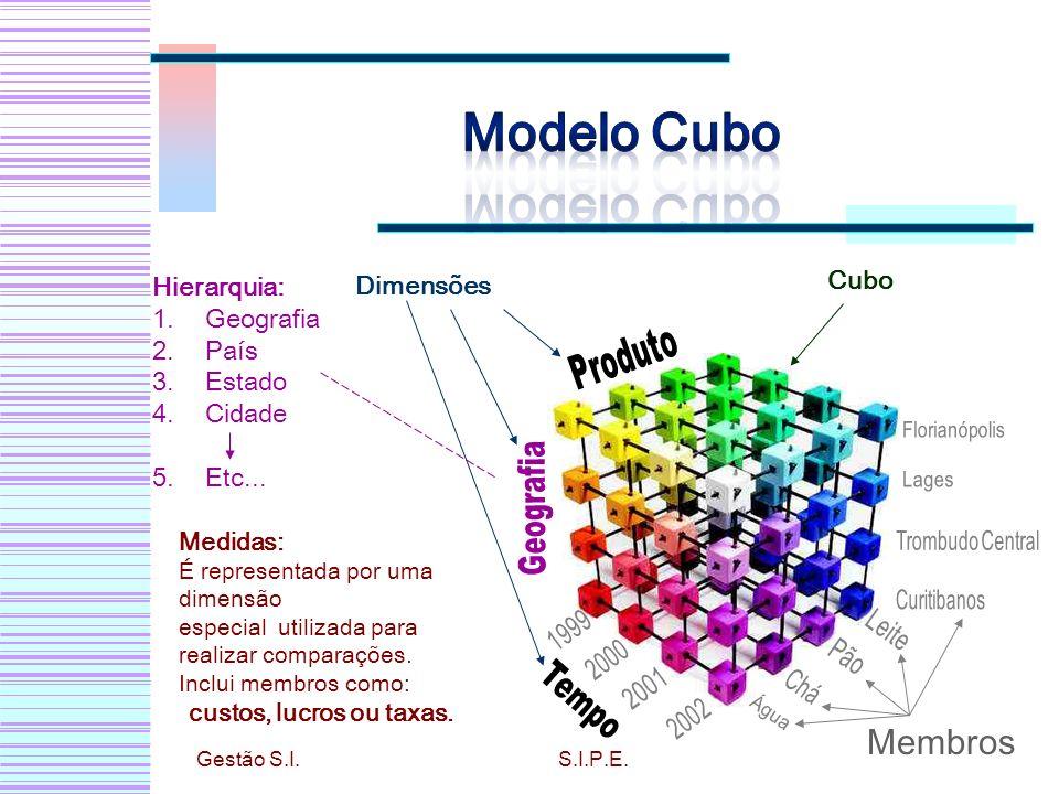 Modelo Cubo Membros Produto Geografia Tempo Cubo Hierarquia: Dimensões