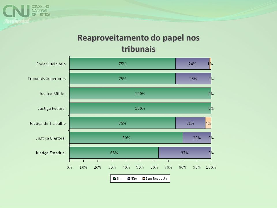 Reaproveitamento do papel nos tribunais