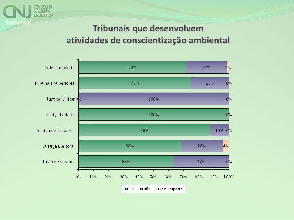 Tribunais que desenvolvem atividades de conscientização ambiental