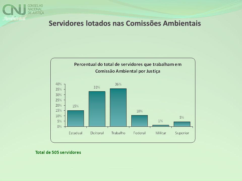Servidores lotados nas Comissões Ambientais