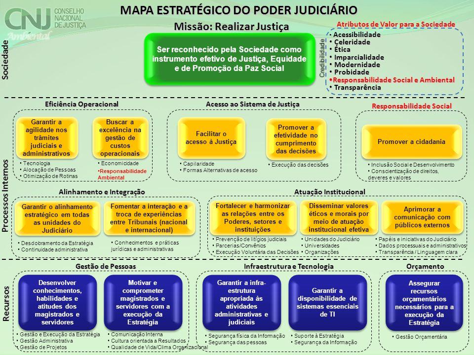 MAPA ESTRATÉGICO DO PODER JUDICIÁRIO