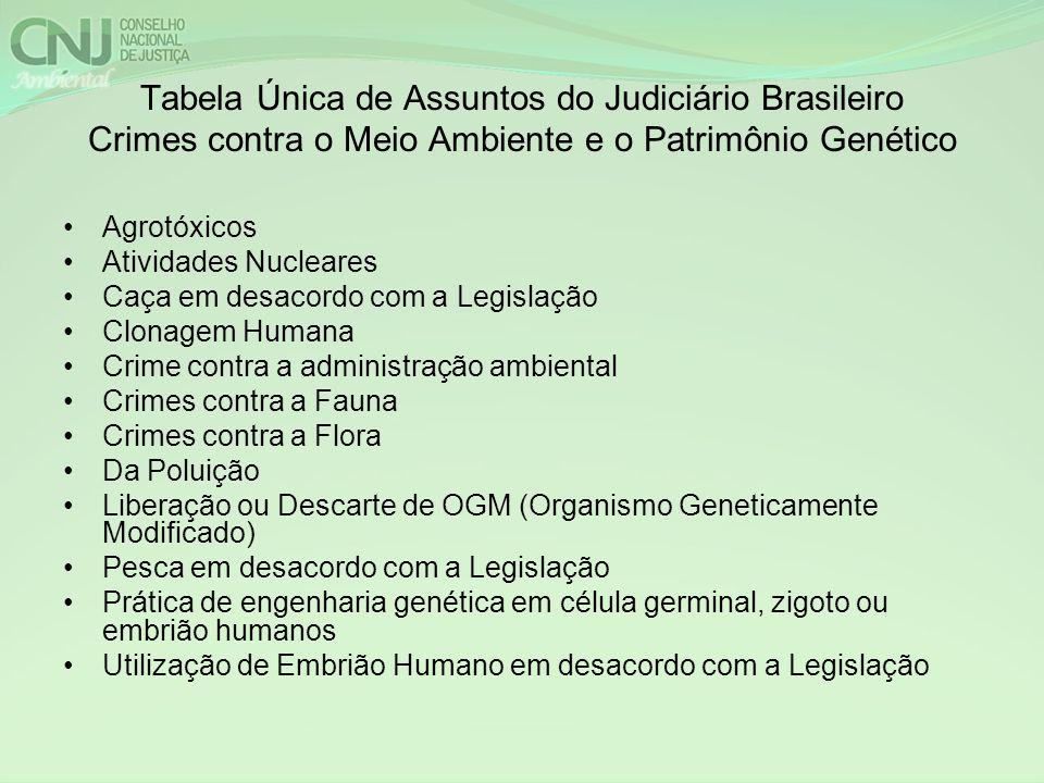 Tabela Única de Assuntos do Judiciário Brasileiro Crimes contra o Meio Ambiente e o Patrimônio Genético