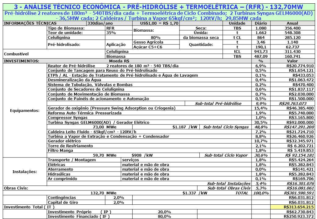 Sub-total Pré-hidrólise Sub-total Ciclo Syngas