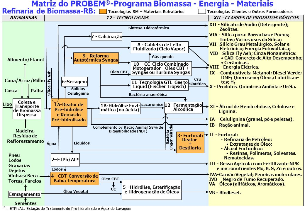 Matriz do PROBEM®-Programa Biomassa - Energia - Materiais