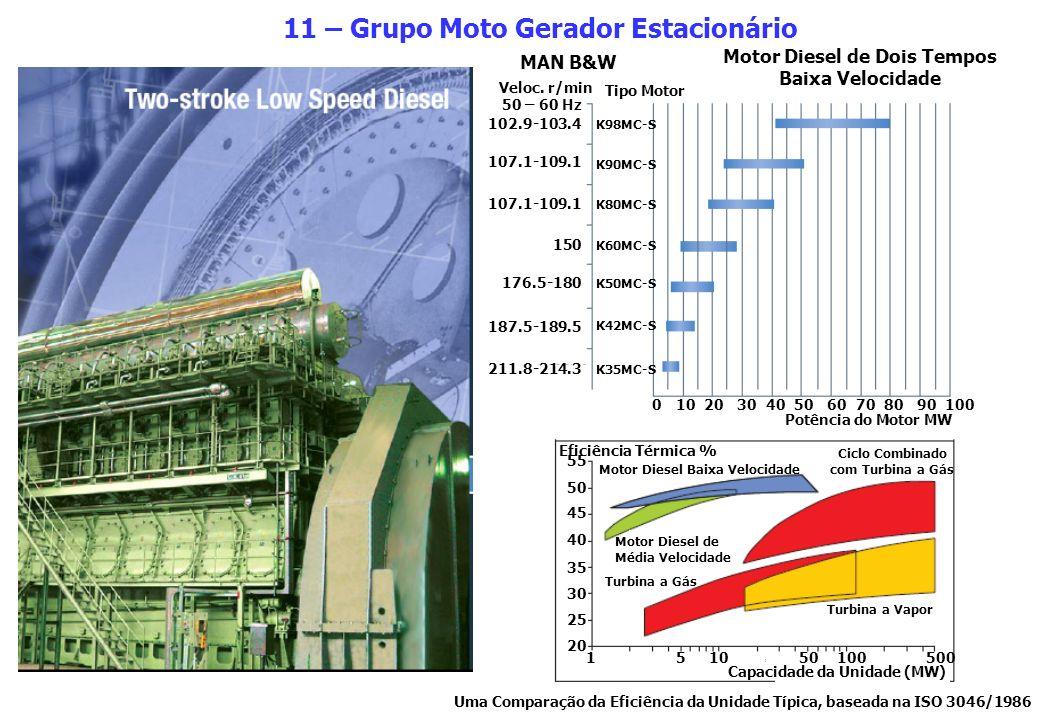 11 – Grupo Moto Gerador Estacionário Motor Diesel de Dois Tempos