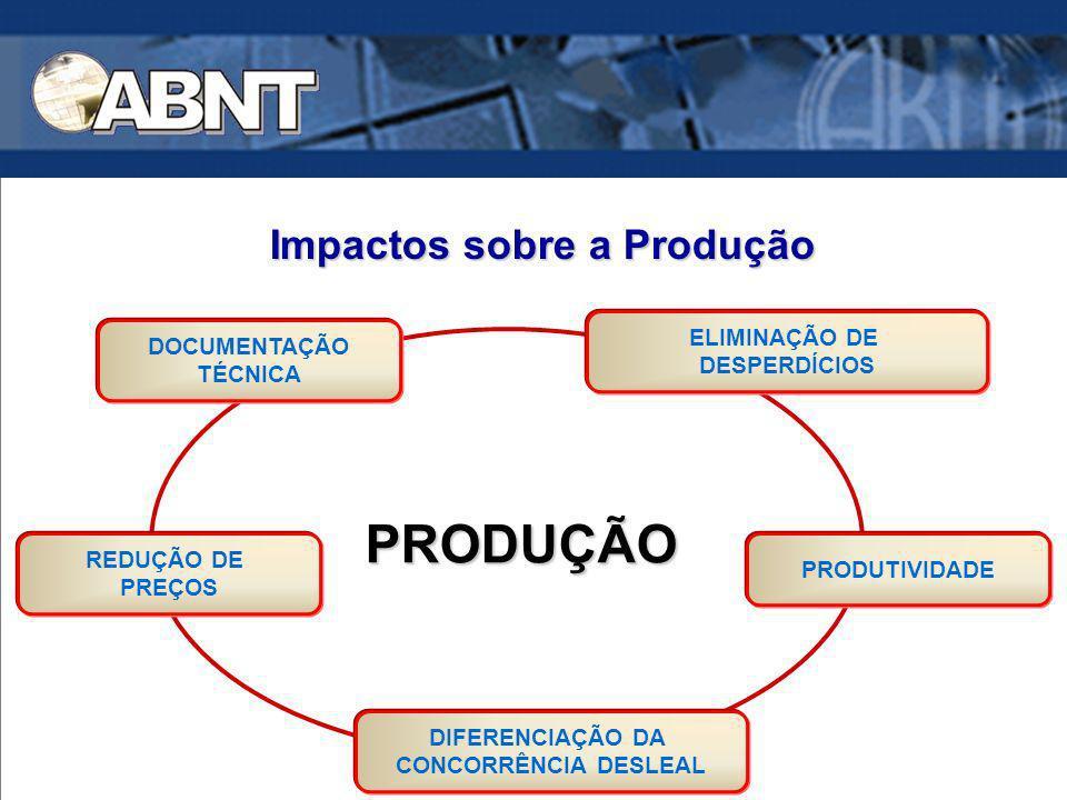 Impactos sobre a Produção