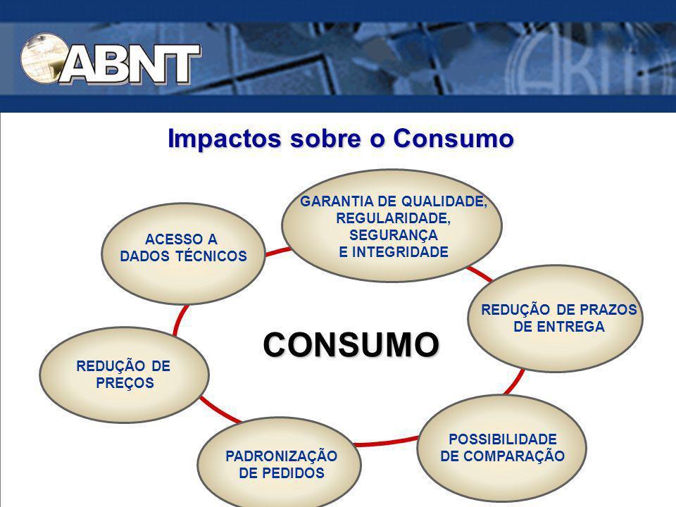 Impactos sobre o Consumo REGULARIDADE, SEGURANÇA