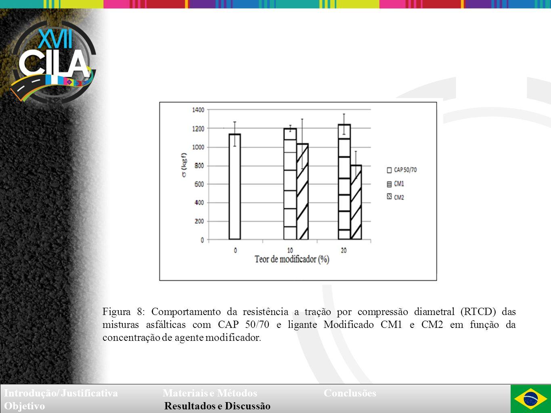 Figura 8: Comportamento da resistência a tração por compressão diametral (RTCD) das misturas asfálticas com CAP 50/70 e ligante Modificado CM1 e CM2 em função da concentração de agente modificador.