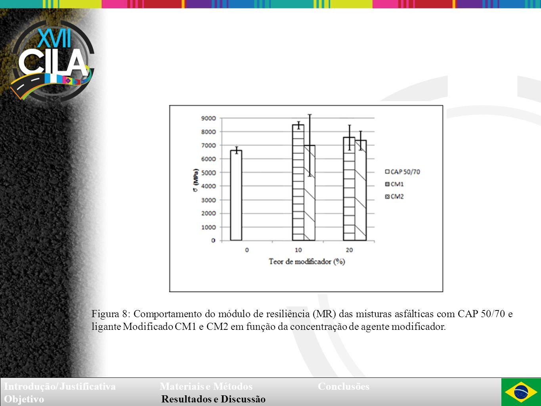 Figura 8: Comportamento do módulo de resiliência (MR) das misturas asfálticas com CAP 50/70 e ligante Modificado CM1 e CM2 em função da concentração de agente modificador.