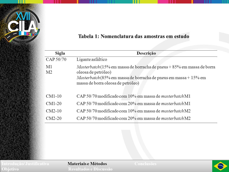 Tabela 1: Nomenclatura das amostras em estudo