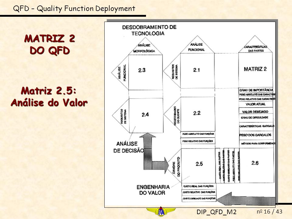 Matriz 2.5: Análise do Valor
