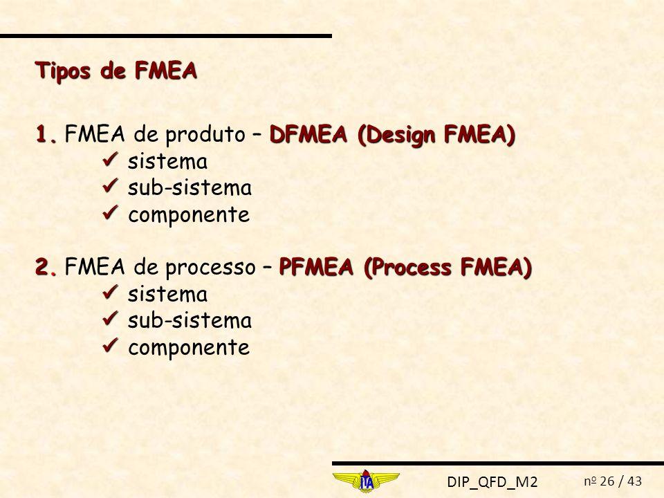 Tipos de FMEA 1. FMEA de produto – DFMEA (Design FMEA)  sistema.