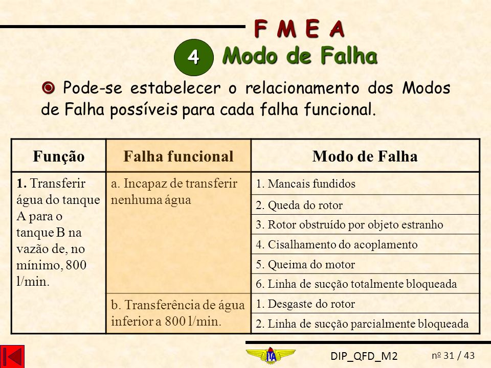 F M E A Modo de Falha. 4.  Pode-se estabelecer o relacionamento dos Modos de Falha possíveis para cada falha funcional.