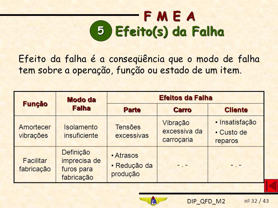 F M E A Efeito(s) da Falha