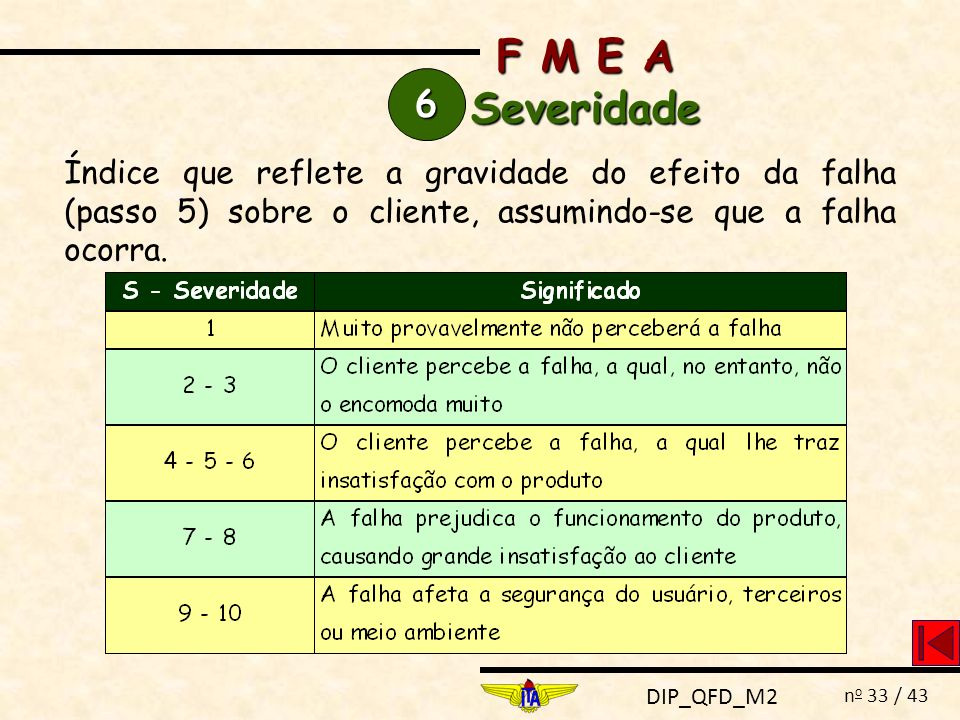 F M E A Severidade. 6.