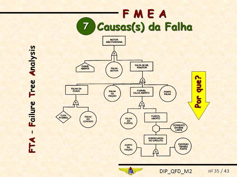 F M E A Causas(s) da Falha