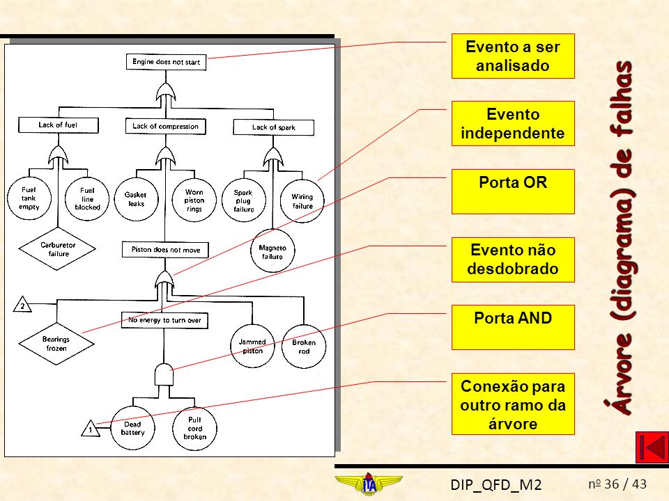 Árvore (diagrama) de falhas Conexão para outro ramo da árvore