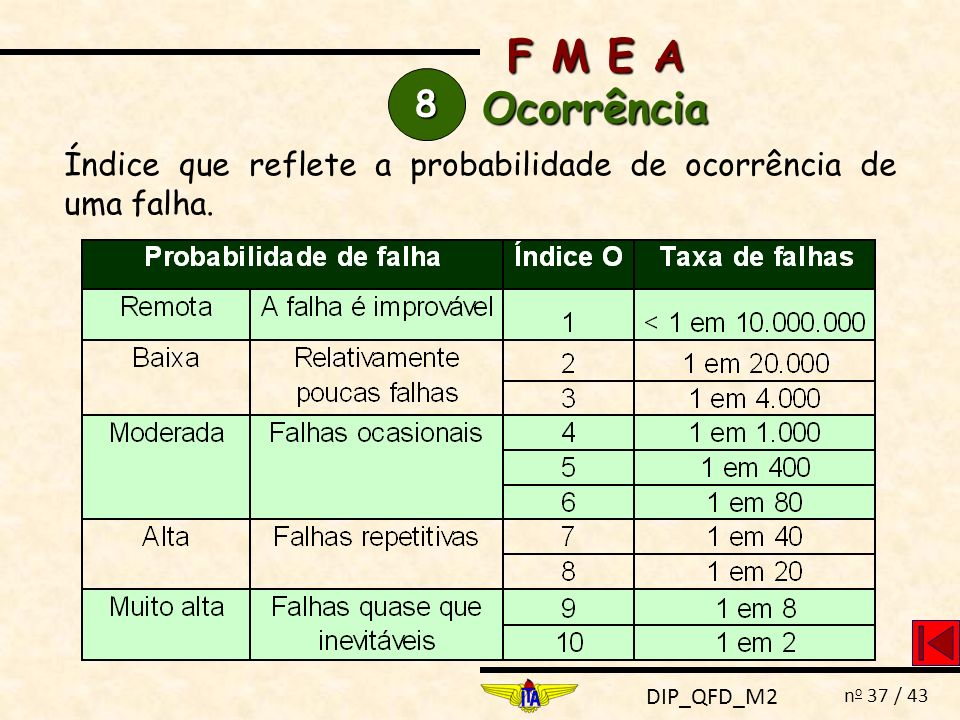 F M E A Ocorrência 8 Índice que reflete a probabilidade de ocorrência de uma falha.