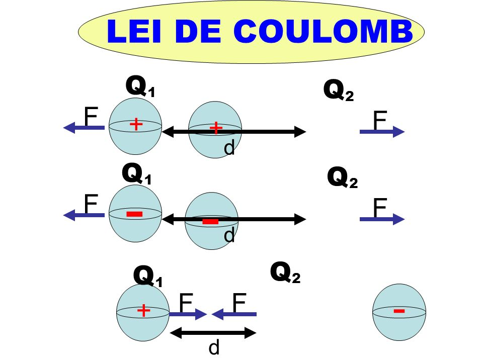 LEI DE COULOMB Q Q 1 2 F F + + d Q Q - 1 2 - F F d Q Q 2 1 - F F + d