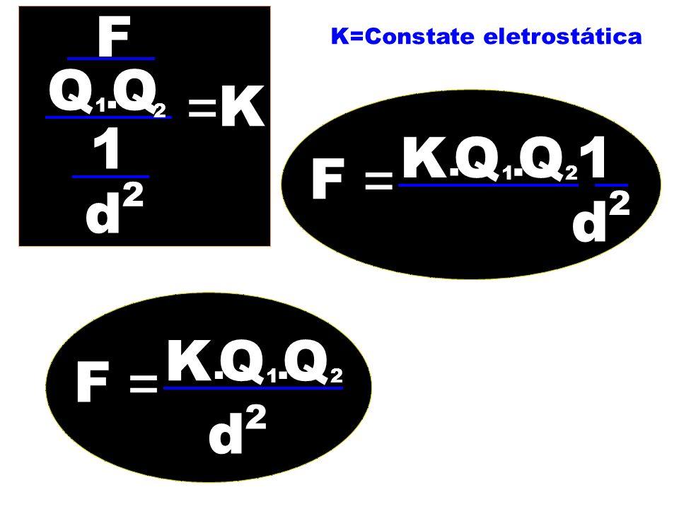 F z K=Constate eletrostática Q Q . = K 1 2 1 K Q Q 1 . . F = 1 2 2 d 2 d K Q Q . . F = 1 2 d 2